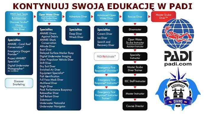 PADI coned - kontynuacja edukacji